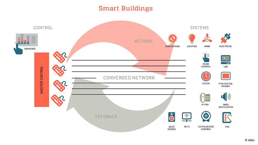 Smart Buildings Infographic by Idibri
