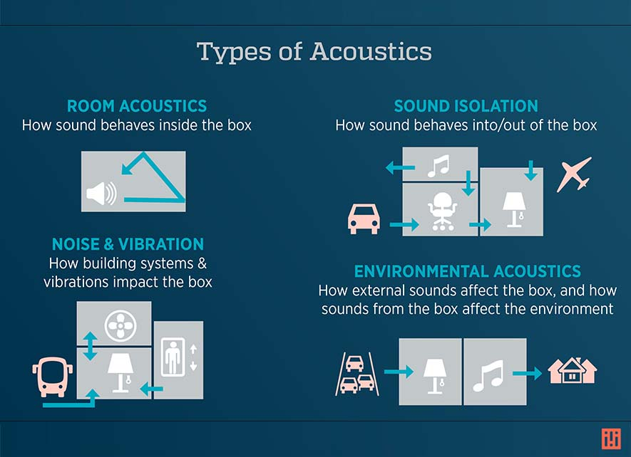 Quick graphic glossary for urban designers of acoustic disciplines including room acoustics, sound isolation, noise control, and environmental acoustics. By Idibri.