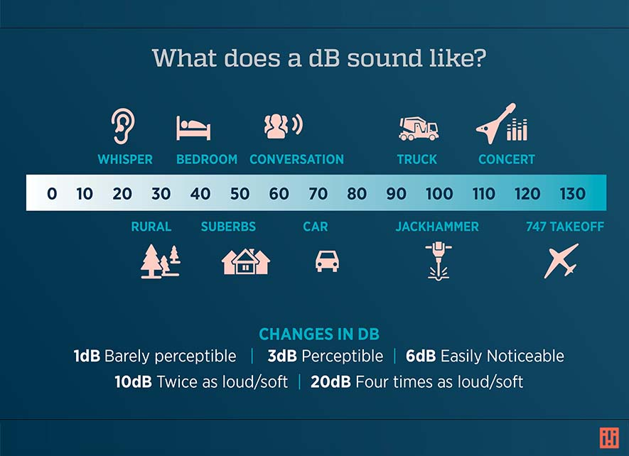 Visualization of relatable sounds to a dB scale by Idibri