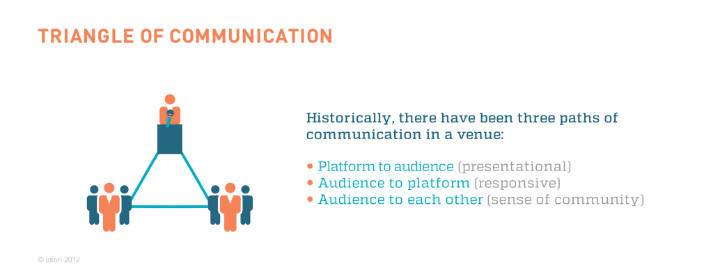 triangle_of_communication-1